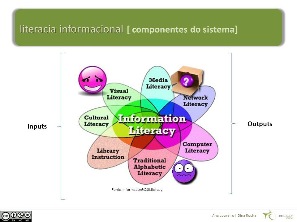 literacia informacional literacia informacional [ componentes do sistema] Fonte:Information%20Literacy Inputs Outputs Ana Loureiro | Dina Rocha