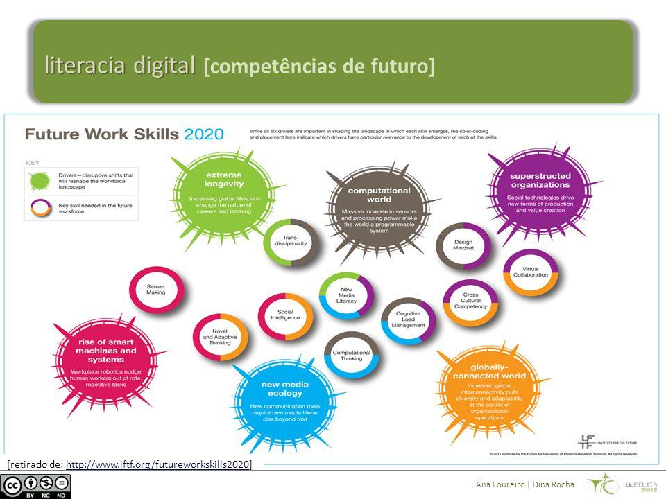 literacia digital literacia digital [competências de futuro] [retirado de: http://www.iftf.org/futureworkskills2020]http://www.iftf.org/futureworkskills2020 Ana Loureiro | Dina Rocha