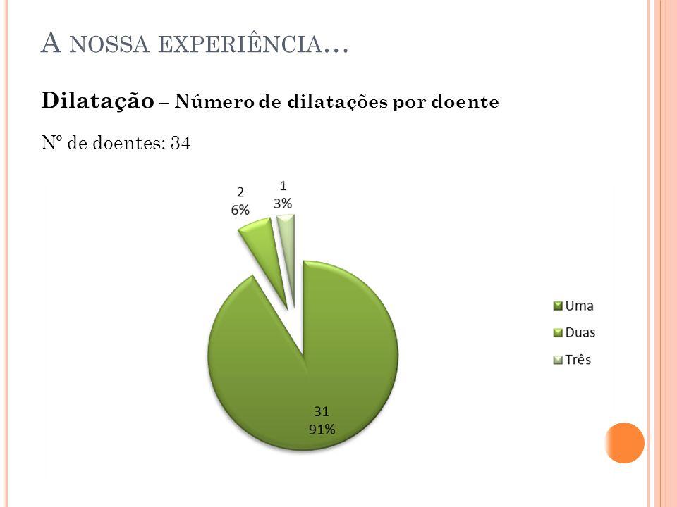 Dilatação – Número de dilatações por doente Nº de doentes: 34 A NOSSA EXPERIÊNCIA …