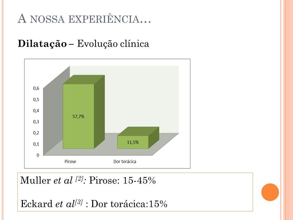 Dilatação – Evolução clínica A NOSSA EXPERIÊNCIA … Muller et al [2] : Pirose: 15-45% Eckard et al [3] : Dor torácica:15%