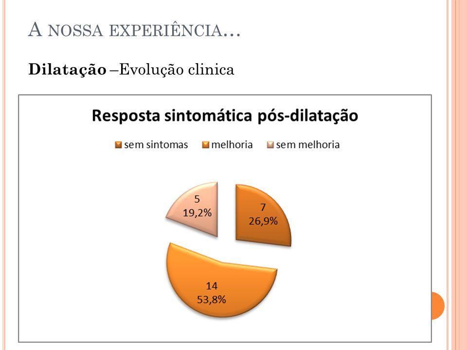 Dilatação –Evolução clinica A NOSSA EXPERIÊNCIA …