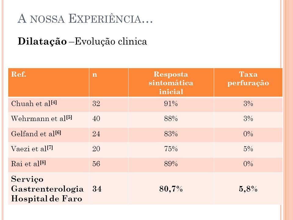 Ref.nResposta sintomática inicial Taxa perfuração Chuah et al [4] 3291%3% Wehrmann et al [5] 4088%3% Gelfand et al [6] 2483%0% Vaezi et al [7] 2075%5% Rai et al [8] 5689%0% Serviço Gastrenterologia Hospital de Faro 3480,7%5,8% Dilatação –Evolução clinica A NOSSA E XPERIÊNCIA …