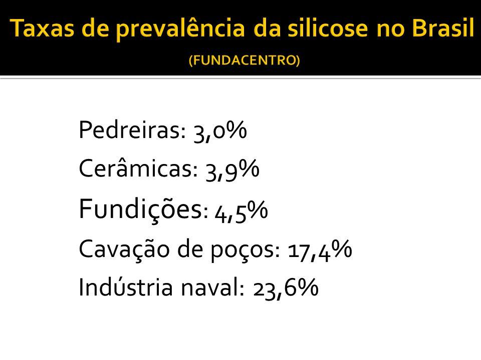 Pedreiras: 3,0% Cerâmicas: 3,9% Fundições : 4,5% Cavação de poços: 17,4% Indústria naval: 23,6%