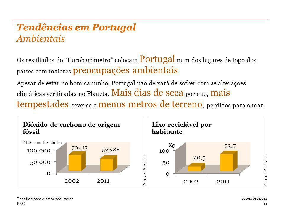 Tendências em Portugal Ambientais setembro 2014 Milhares toneladas Kg Fonte: Pordata Os resultados do Eurobarómetro colocam Portugal num dos lugares de topo dos países com maiores preocupações ambientais.
