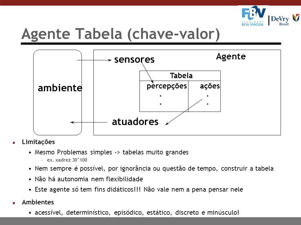 ambiente sensores atuadores Tabela percepçõesações.. Agente Agente Tabela (chave-valor) n Limitações Mesmo Problemas simples -> tabelas muito grandes