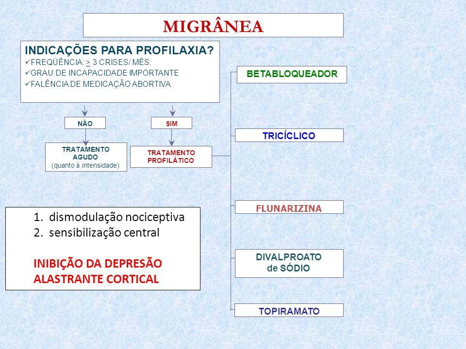 TRATAMENTO PROFILÁTICO SIM MIGRÂNEA INDICAÇÕES PARA PROFILAXIA.