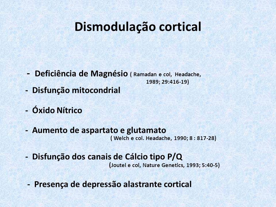 Dismodulação cortical - Deficiência de Magnésio ( Ramadan e col, Headache, 1989; 29:416-19) - Disfunção mitocondrial - Óxido Nítrico - Aumento de aspartato e glutamato ( Welch e col.