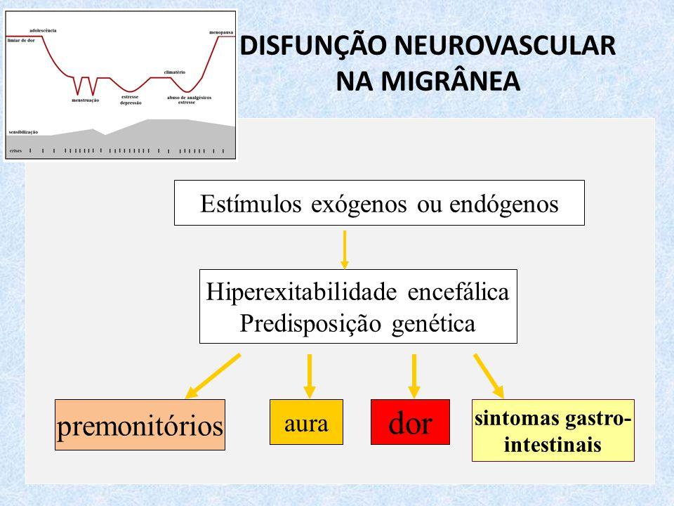 DISFUNÇÃO NEUROVASCULAR NA MIGRÂNEA Estímulos exógenos ou endógenos Hiperexitabilidade encefálica Predisposição genética premonitórios aura dor sintomas gastro- intestinais