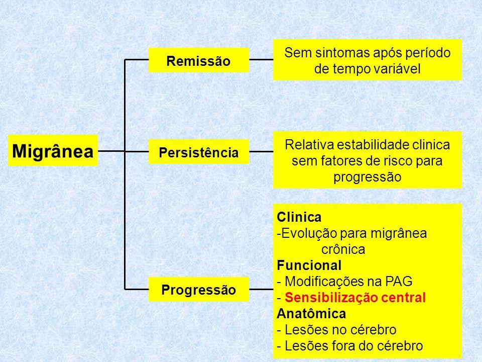 Remissão Sem sintomas após período de tempo variável Persistência Relativa estabilidade clinica sem fatores de risco para progressão Progressão Clinica -Evolução para migrânea crônica Funcional - Modificações na PAG - Sensibilização central Anatômica - Lesões no cérebro - Lesões fora do cérebro Migrânea