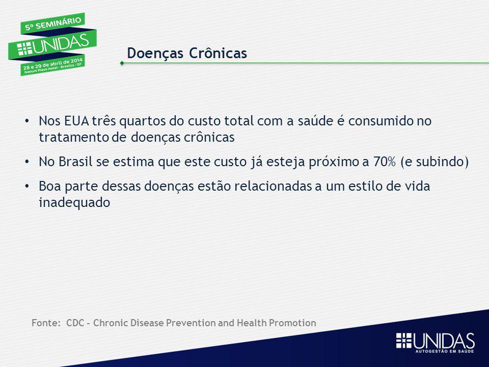 Doenças Crônicas Nos EUA três quartos do custo total com a saúde é consumido no tratamento de doenças crônicas No Brasil se estima que este custo já e