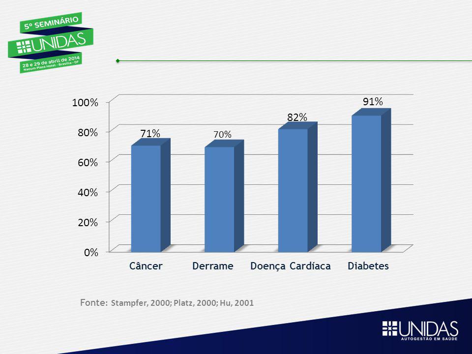 Câncer Derrame Doença Cardíaca Diabetes Fonte : Stampfer, 2000; Platz, 2000; Hu, 2001