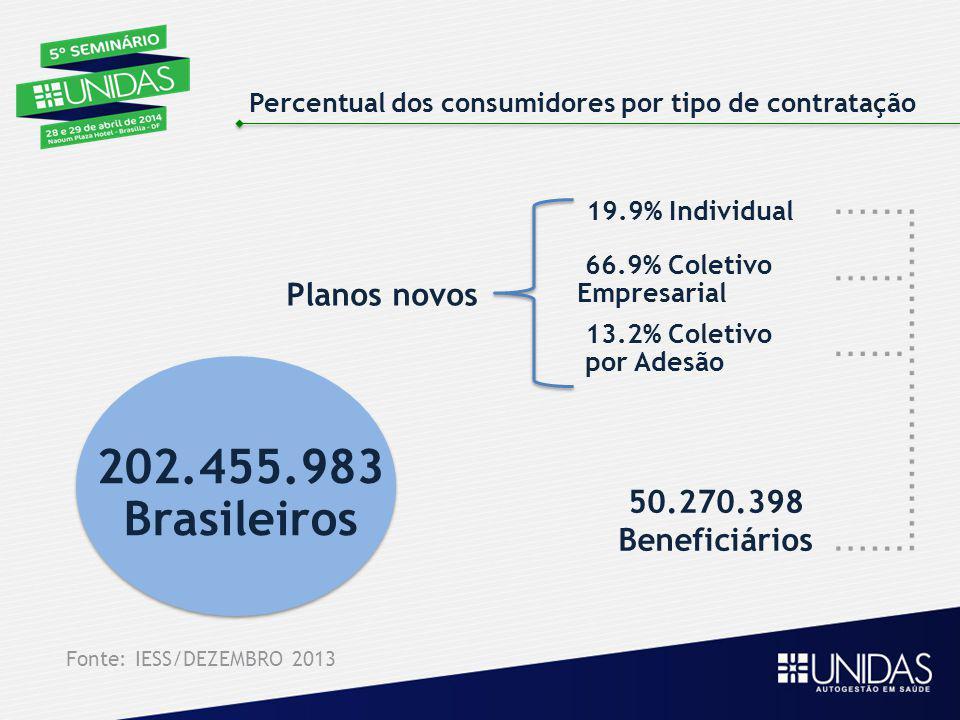 Percentual dos consumidores por tipo de contratação 50.270.398 Beneficiários Planos novos 19.9% Individual 66.9% Coletivo Empresarial 13.2% Coletivo p
