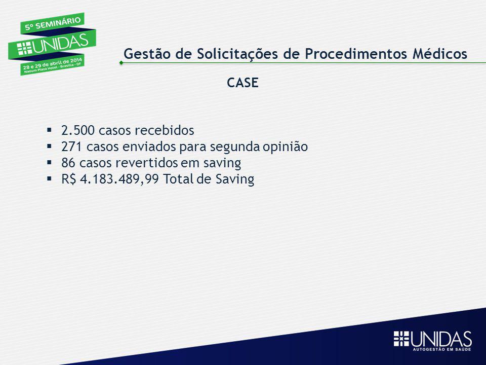 CASE  2.500 casos recebidos  271 casos enviados para segunda opinião  86 casos revertidos em saving  R$ 4.183.489,99 Total de Saving Gestão de Sol