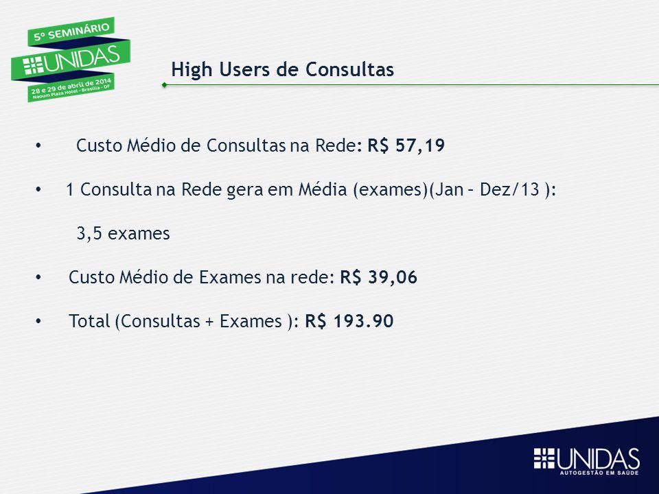 Custo Médio de Consultas na Rede: R$ 57,19 1 Consulta na Rede gera em Média (exames)(Jan – Dez/13 ): 3,5 exames Custo Médio de Exames na rede: R$ 39,0