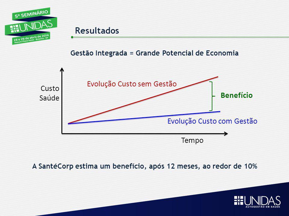 Tempo Custo Saúde Evolução Custo sem Gestão Evolução Custo com Gestão Benefício A SantéCorp estima um benefício, após 12 meses, ao redor de 10% Gestão