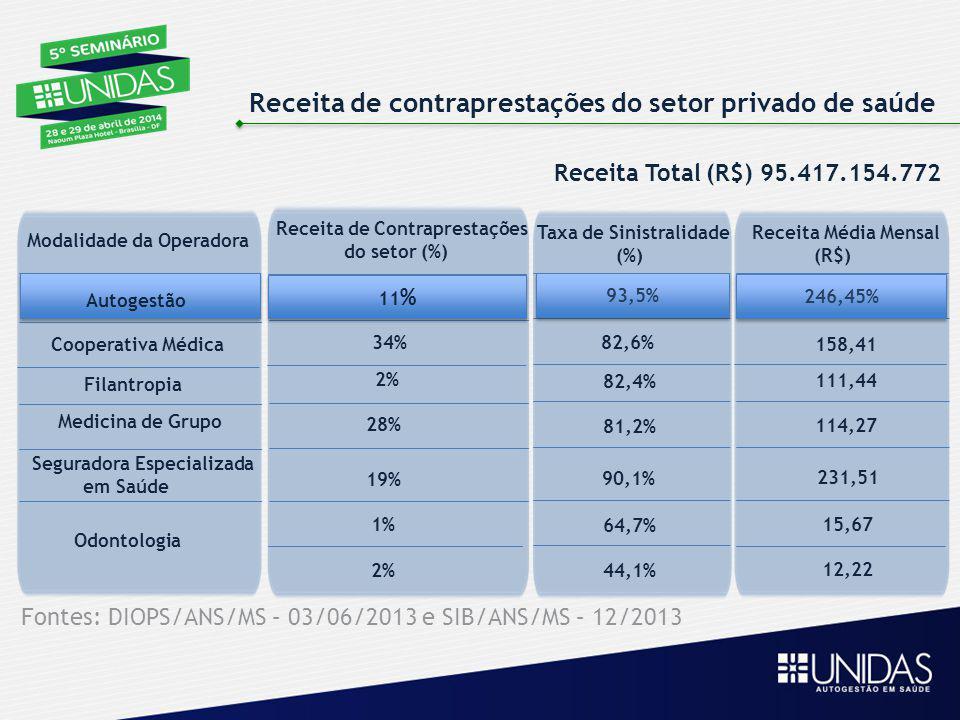 Receita de contraprestações do setor privado de saúde Modalidade da Operadora Cooperativa Médica Filantropia Medicina de Grupo Seguradora Especializad