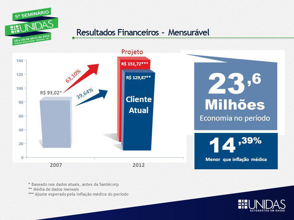 Resultados Financeiros - Mensurável * Baseado nos dados atuais, antes da Santécorp ** Média de dados mensais *** Ajuste esperado pela inflação médica