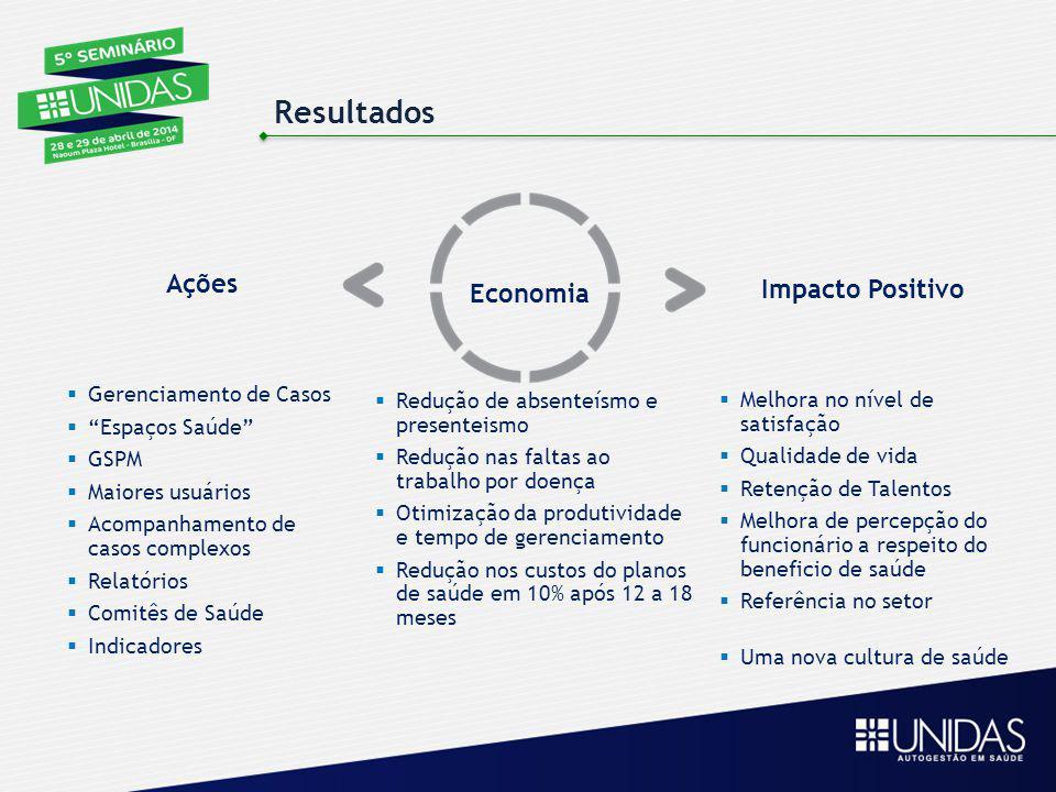 Resultados Ações Economia Impacto Positivo  Melhora no nível de satisfação  Qualidade de vida  Retenção de Talentos  Melhora de percepção do funci