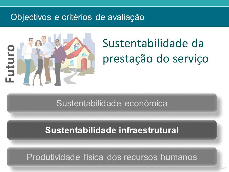 ‹#› Sustentabilidade da prestação do serviço Sustentabilidade econômica Sustentabilidade infraestrutural Objectivos e critérios de avaliação Futuro Pr