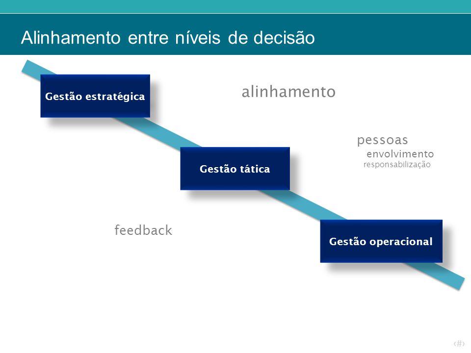 ‹#› Alinhamento entre níveis de decisão alinhamento feedback pessoas envolvimento responsabilização Gestão estratégica Gestão tática Gestão operaciona