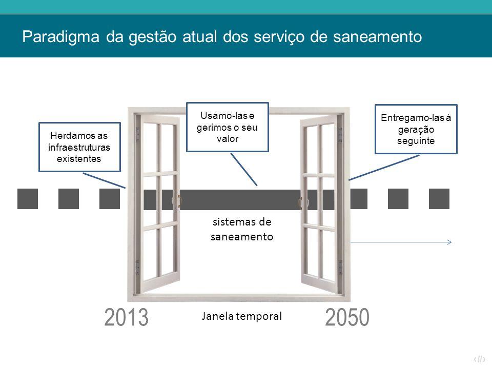‹#› Paradigma da gestão atual dos serviço de saneamento Janela temporal Herdamos as infraestruturas existentes Usamo-las e gerimos o seu valor Entrega
