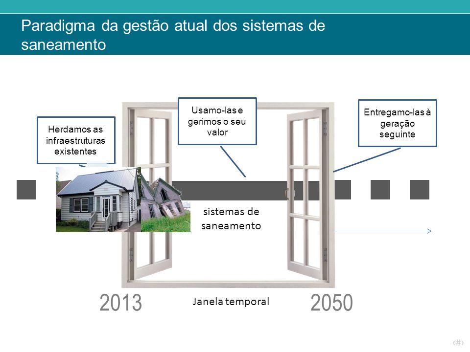 ‹#› Paradigma da gestão atual dos sistemas de saneamento Janela temporal Herdamos as infraestruturas existentes Usamo-las e gerimos o seu valor Entreg