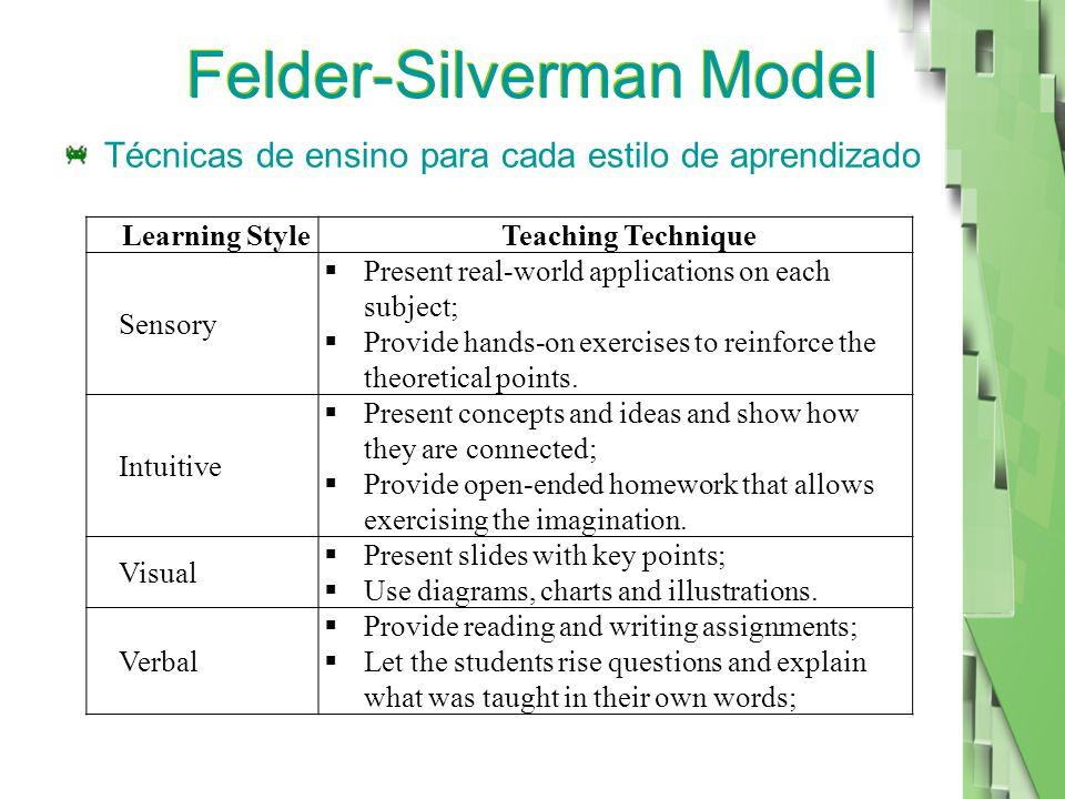 Felder-Silverman Model Técnicas de ensino para cada estilo de aprendizado Learning StyleTeaching Technique Sensory  Present real-world applications on each subject;  Provide hands-on exercises to reinforce the theoretical points.