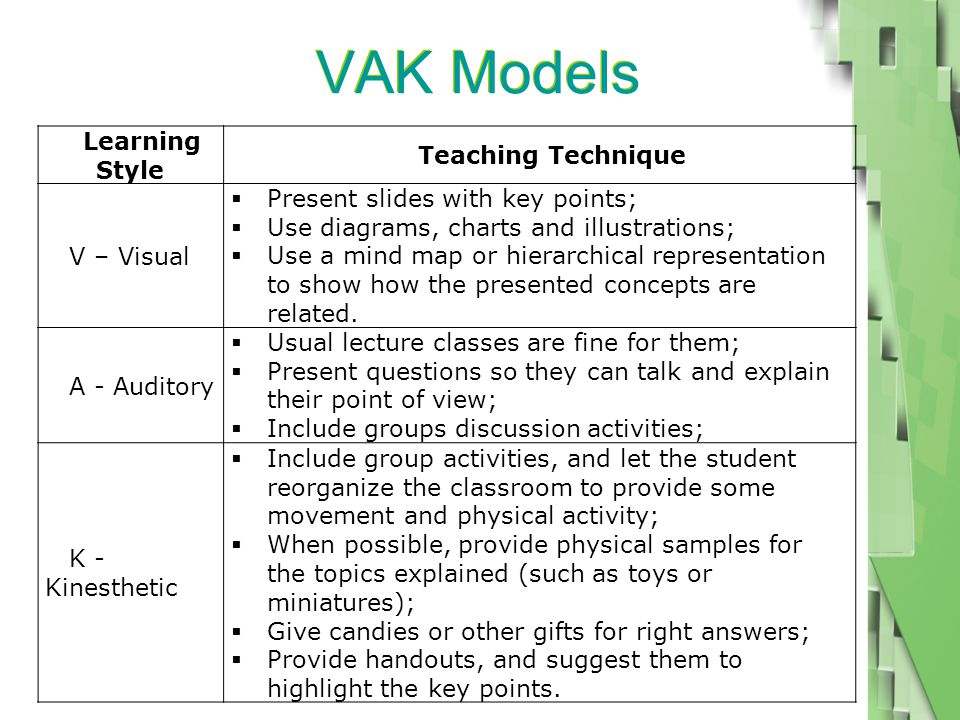VAK Models Learning Style Teaching Technique V – Visual  Present slides with key points;  Use diagrams, charts and illustrations;  Use a mind map or hierarchical representation to show how the presented concepts are related.