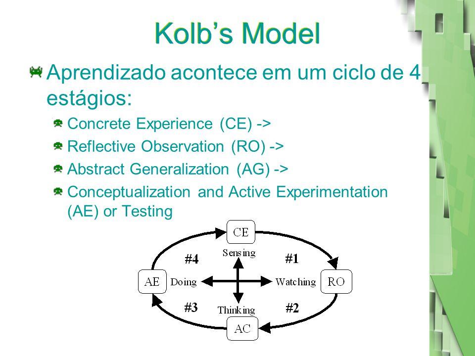 Kolb's Model Aprendizado acontece em um ciclo de 4 estágios: Concrete Experience (CE) -> Reflective Observation (RO) -> Abstract Generalization (AG) -> Conceptualization and Active Experimentation (AE) or Testing
