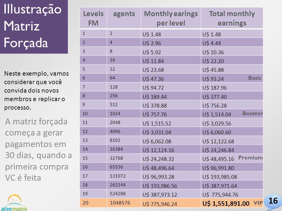 Levels FM agentsMonthly earings per level Total monthly earnings 12 U$ 1.48 24 U$ 2.96 U$ 4.44 38 U$ 5.92 U$ 10.36 416 U$ 11.84 U$ 22.20 532 U$ 23.68 U$ 45.88 664 U$ 47.36 U$ 93.24 7128 U$ 94.72 U$ 187.96 8256 U$ 189.44 U$ 377.40 9512 U$ 378.88 U$ 756.28 101024 U$ 757.76 U$ 1,514.04 112048 U$ 1,515.52 U$ 3,029.56 124096 U$ 3,031.04 U$ 6,060.60 138192 U$ 6,062.08 U$ 12,122.68 1416384 U$ 12,124.16 U$ 24,246.84 1532768 U$ 24,248.32 U$ 48,495.16 1665536 U$ 48,496.64 U$ 96,991.80 17131072 U$ 96,993.28 U$ 193,985.08 18262144 U$ 193,986.56 U$ 387,971.64 19524288 U$ 387,973.12 U$ 775,944.76 201048576 U$ 775,946.24 U$ 1,551,891.00 Illustração Matriz Forçada Basic Booster Premium VIP Neste exemplo, vamos considerar que você convida dois novos membros e replicar o processo.