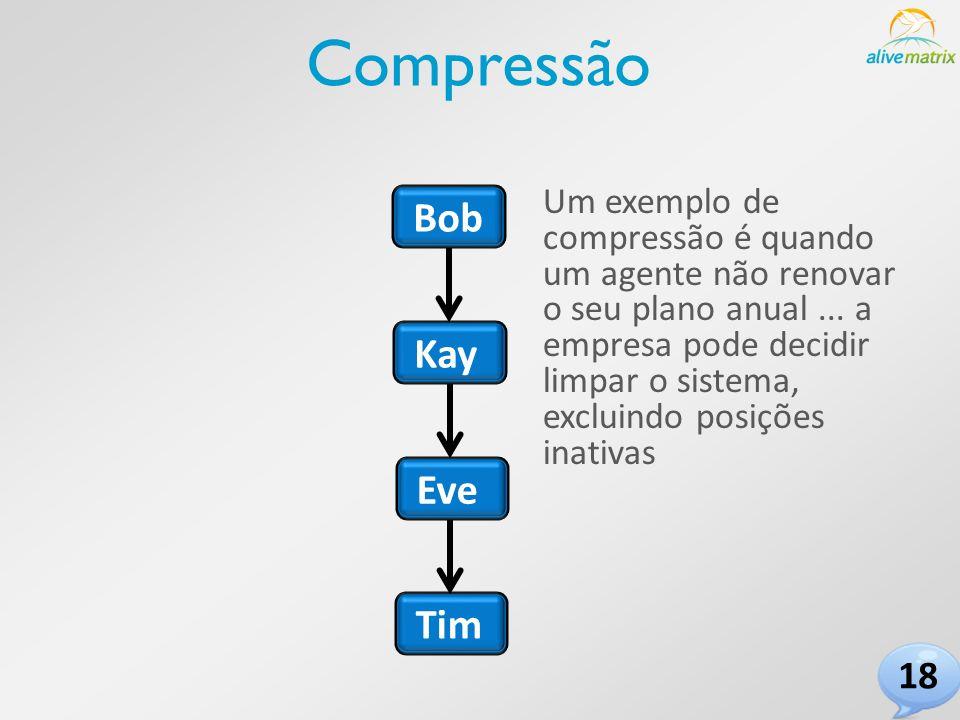 Bob Tim Eve Kay Compressão Um exemplo de compressão é quando um agente não renovar o seu plano anual...