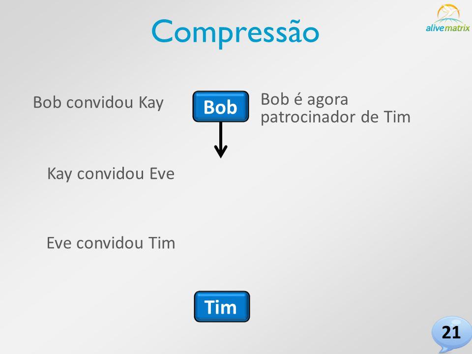 Bob Tim Bob convidou Kay Kay convidou Eve Eve convidou Tim Compressão Bob é agora patrocinador de Tim 21