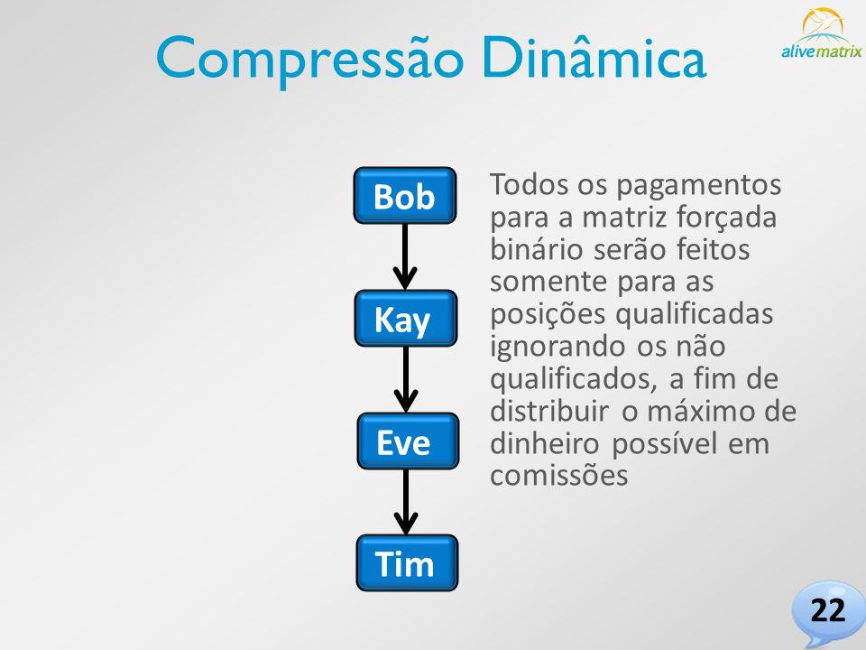 Bob Tim Eve Kay Compressão Dinâmica Todos os pagamentos para a matriz forçada binário serão feitos somente para as posições qualificadas ignorando os não qualificados, a fim de distribuir o máximo de dinheiro possível em comissões 22