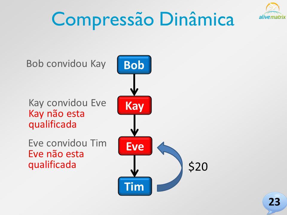 Bob Tim Eve Kay Bob convidou Kay Kay convidou Eve Kay não esta qualificada Eve convidou Tim Eve não esta qualificada $20 23 Compressão Dinâmica