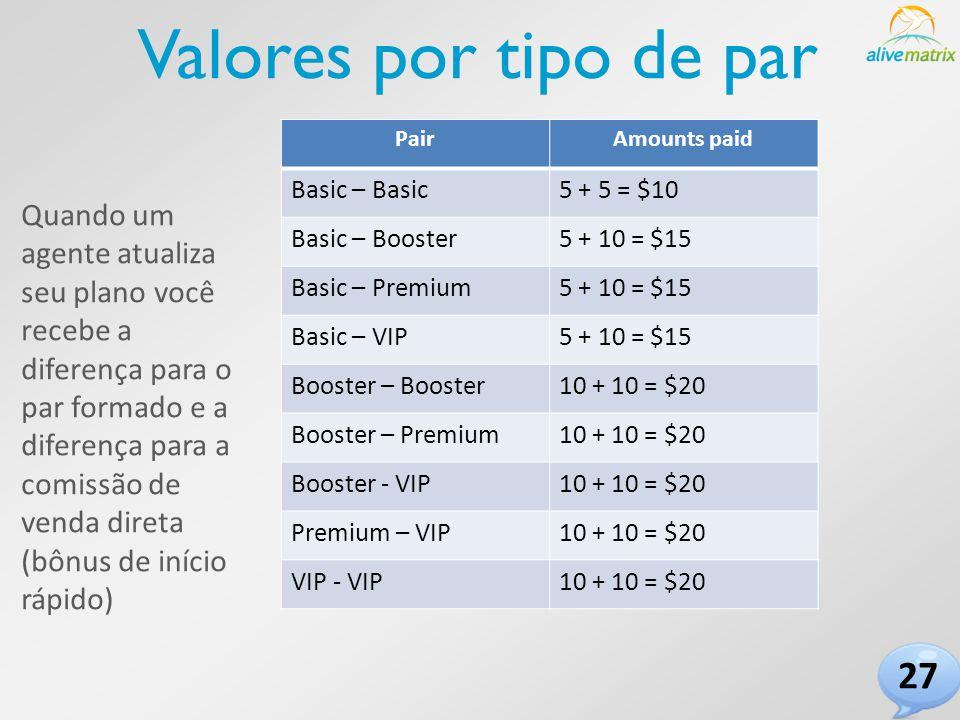 Valores por tipo de par PairAmounts paid Basic – Basic5 + 5 = $10 Basic – Booster5 + 10 = $15 Basic – Premium5 + 10 = $15 Basic – VIP5 + 10 = $15 Booster – Booster10 + 10 = $20 Booster – Premium10 + 10 = $20 Booster - VIP10 + 10 = $20 Premium – VIP10 + 10 = $20 VIP - VIP10 + 10 = $20 Quando um agente atualiza seu plano você recebe a diferença para o par formado e a diferença para a comissão de venda direta (bônus de início rápido) 27