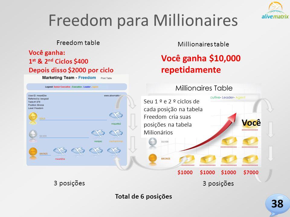 Freedom para Millionaires Freedom table Millionaires table 3 posições Total de 6 posições $1000 Você ganha: 1 st & 2 nd Ciclos $400 Depois disso $2000 por ciclo Seu 1 º e 2 º ciclos de cada posição na tabela Freedom cria suas posições na tabela Milionários Você $7000 Você ganha $10,000 repetidamente 38