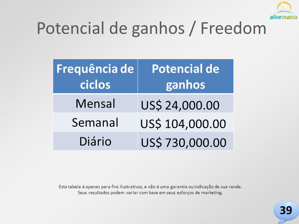 Potencial de ganhos / Freedom Frequência de ciclos Potencial de ganhos Mensal Semanal Diário Esta tabela é apenas para fins ilustrativos, e não é uma garantia ou indicação de sua renda.