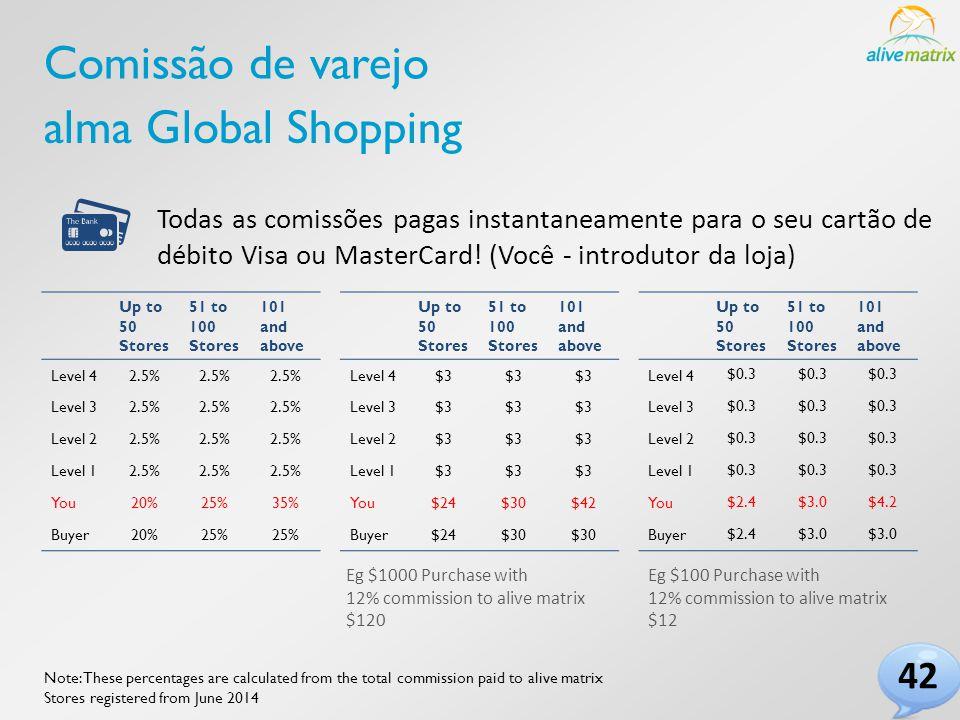 Comissão de varejo alma Global Shopping Todas as comissões pagas instantaneamente para o seu cartão de débito Visa ou MasterCard.