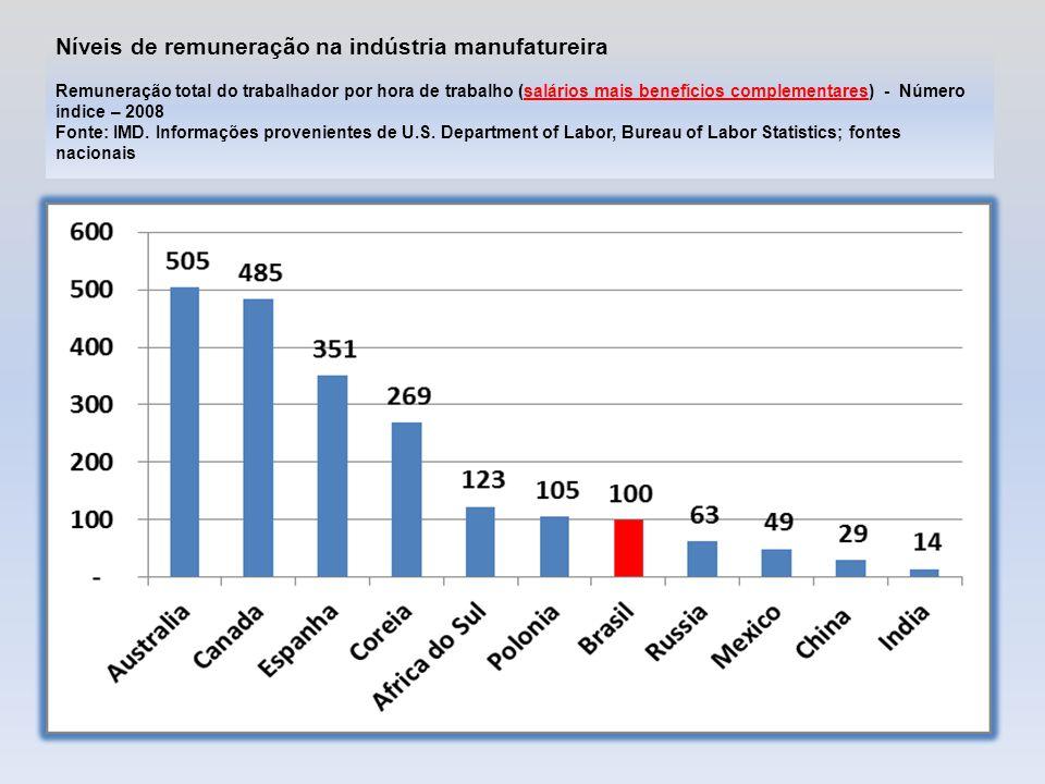 Níveis de remuneração na indústria manufatureira Remuneração total do trabalhador por hora de trabalho (salários mais benefícios complementares) - Número índice – 2008 Fonte: IMD.
