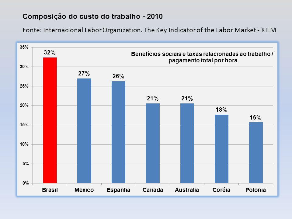 Composição do custo do trabalho - 2010 Fonte: Internacional Labor Organization.