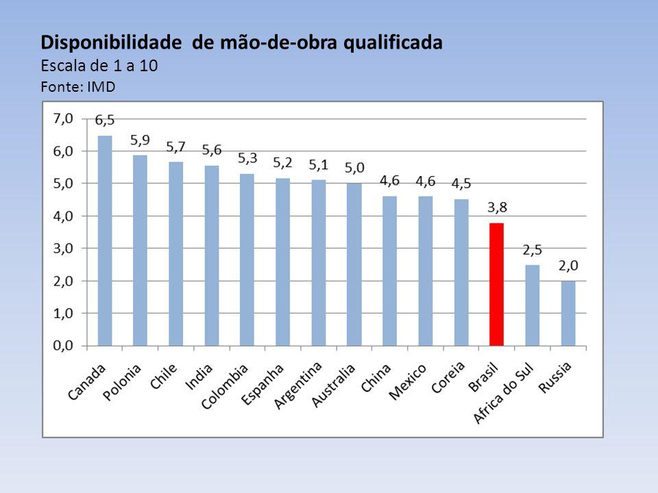 Disponibilidade de mão-de-obra qualificada Escala de 1 a 10 Fonte: IMD