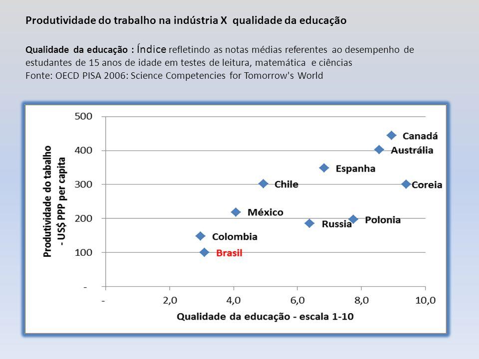 Produtividade do trabalho na indústria X qualidade da educação Qualidade da educação : Índice refletindo as notas médias referentes ao desempenho de estudantes de 15 anos de idade em testes de leitura, matemática e ciências Fonte: OECD PISA 2006: Science Competencies for Tomorrow s World