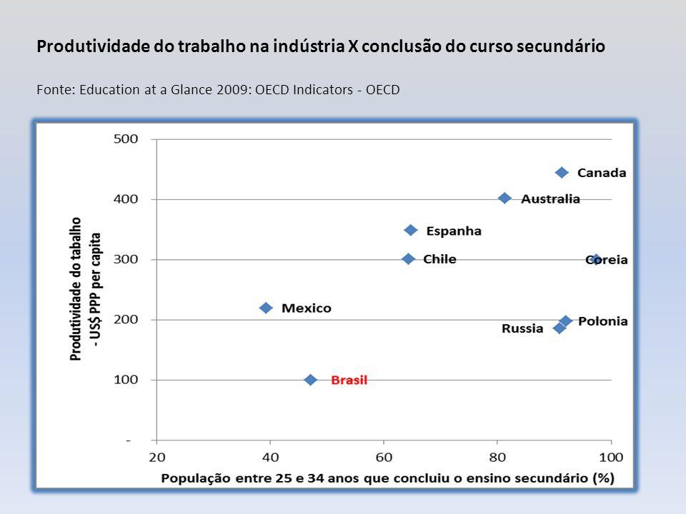 Produtividade do trabalho na indústria X conclusão do curso secundário Fonte: Education at a Glance 2009: OECD Indicators - OECD