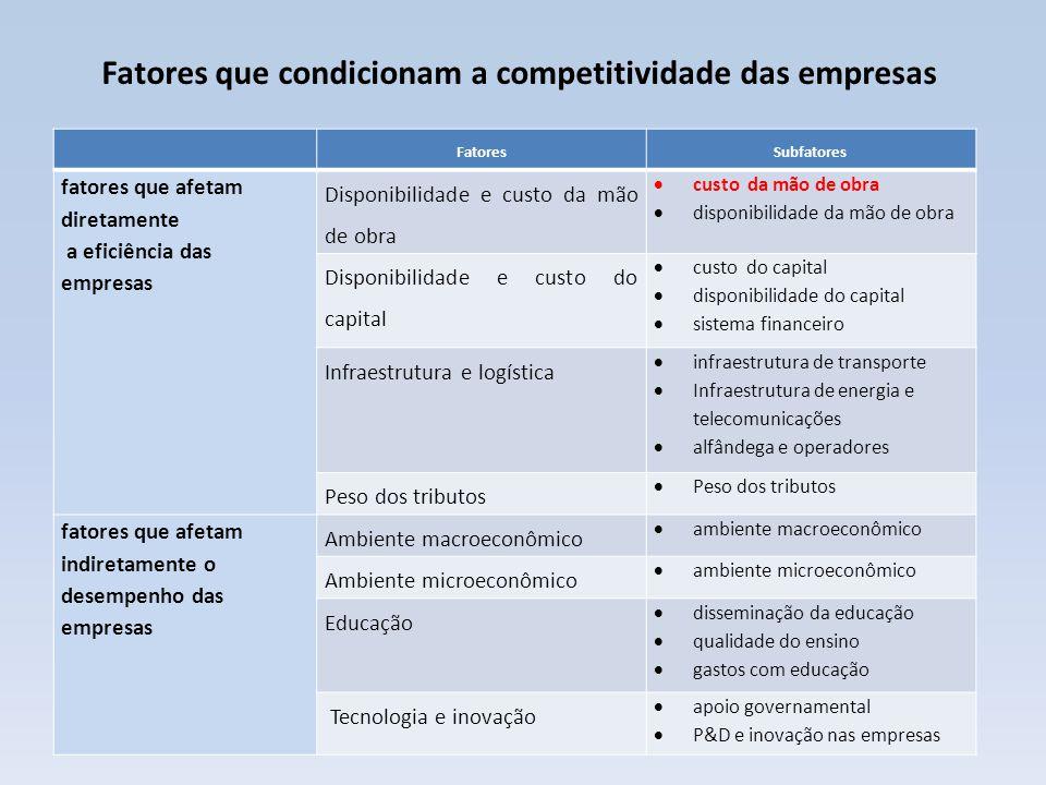 Posicionamento do Brasil nas ordenações relativas aos fatores e subfatores de competitividade