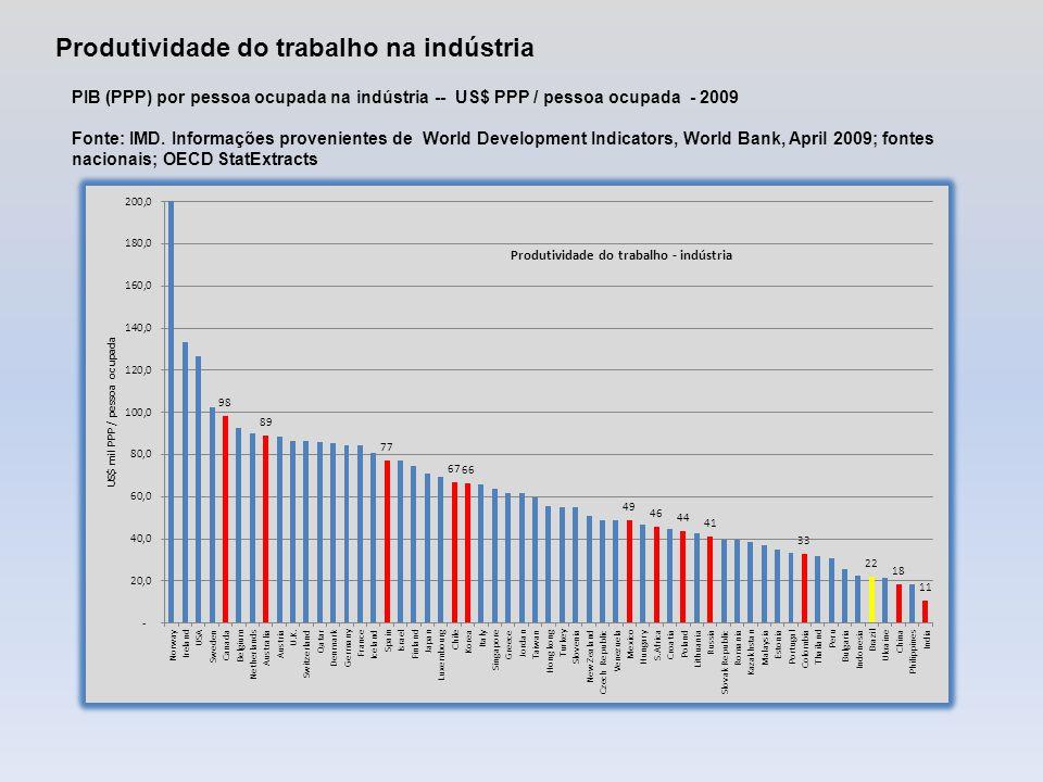 PIB (PPP) por pessoa ocupada na indústria -- Número índice - 2009 Fonte: IMD.