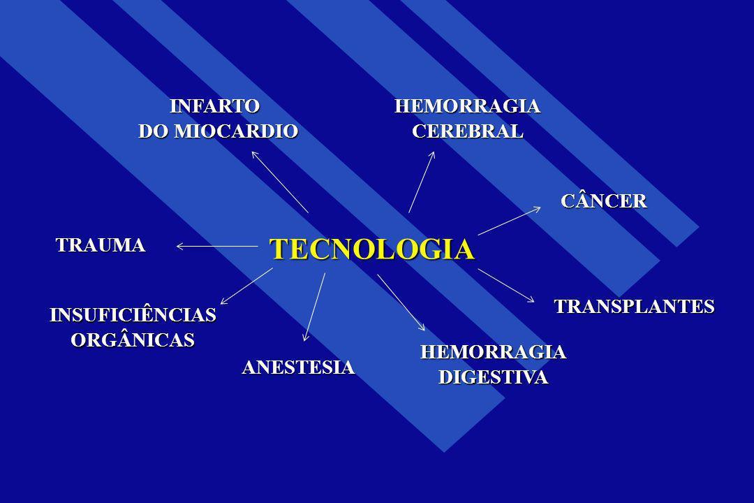 TECNOLOGIA INFARTO DO MIOCARDIO TRAUMA INSUFICIÊNCIASORGÂNICAS HEMORRAGIADIGESTIVA TRANSPLANTES CÂNCER HEMORRAGIACEREBRAL ANESTESIA