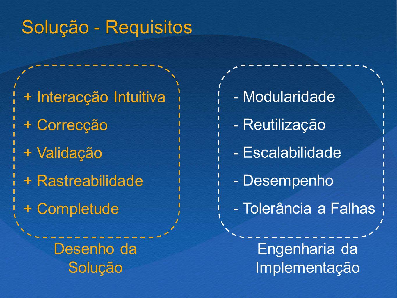 Solução - Requisitos + Interacção Intuitiva + Correcção + Validação + Rastreabilidade + Completude - Modularidade - Reutilização - Escalabilidade - Desempenho - Tolerância a Falhas Desenho da Solução Engenharia da Implementação