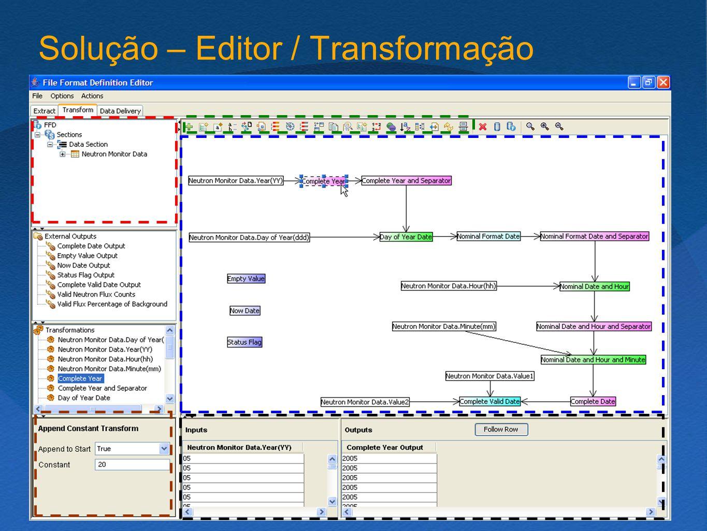 Solução – Editor / Transformação f()  output V f(input)  output input = Campo extraído V Resultado transformação Biblioteca de transformações (abordagem de plugins) Tipagem de dados ao nível de cada transformação Representação clássica como um grafo