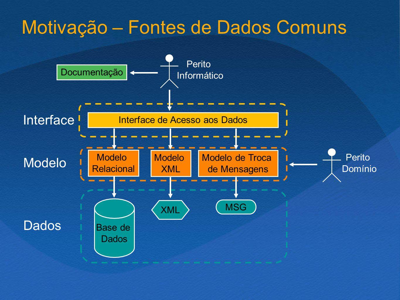 Motivação – Fontes de Dados Comuns Interface Modelo Dados Interface de Acesso aos Dados Modelo Relacional Modelo XML Modelo de Troca de Mensagens Documentação Base de Dados MSG XML Perito Informático Perito Domínio