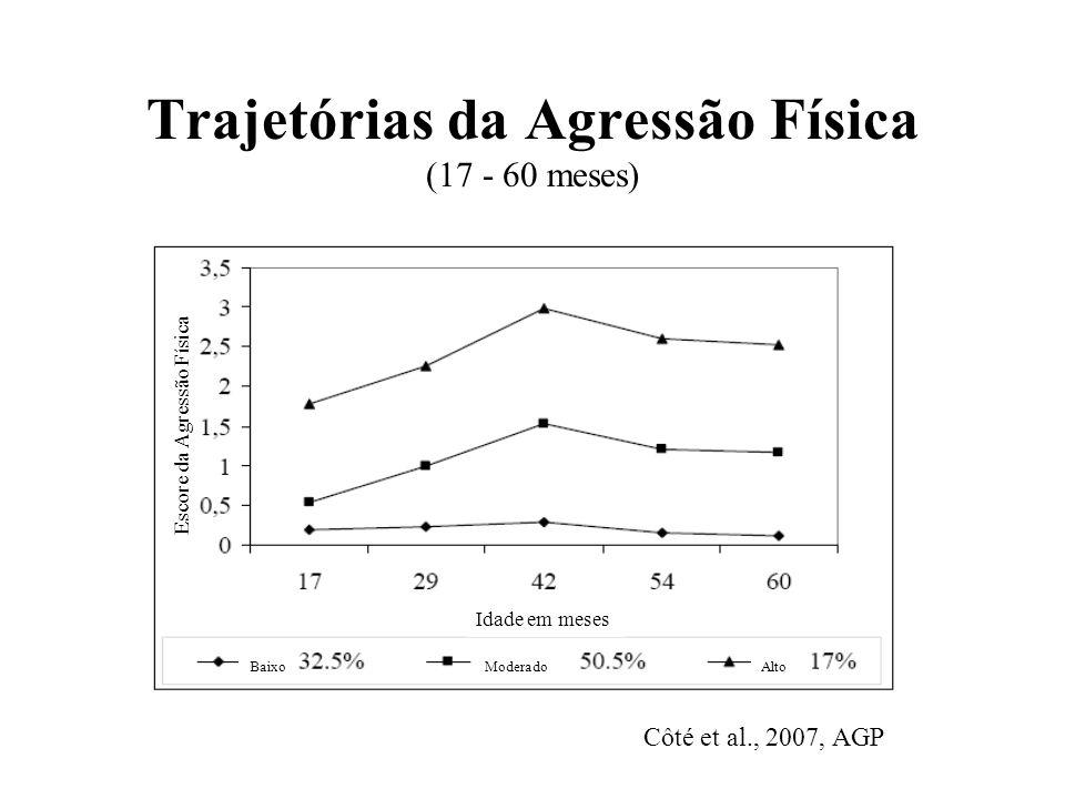 Trajetórias da Agressão Física (17 - 60 meses) Côté et al., 2007, AGP Idade em meses BaixoModeradoAlto Escore da Agressão Física